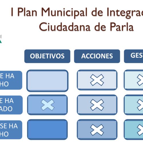 Evaluación del I Plan Municipal de Integración Ciudadana de Parla