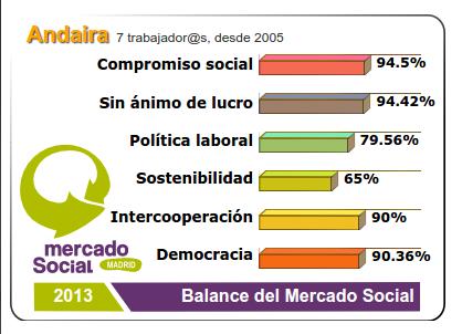 balance social andaira